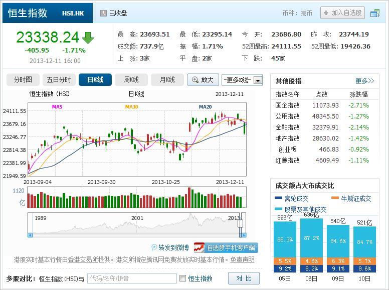 中国株コバンザメ投資 香港ハンセン指数20131211