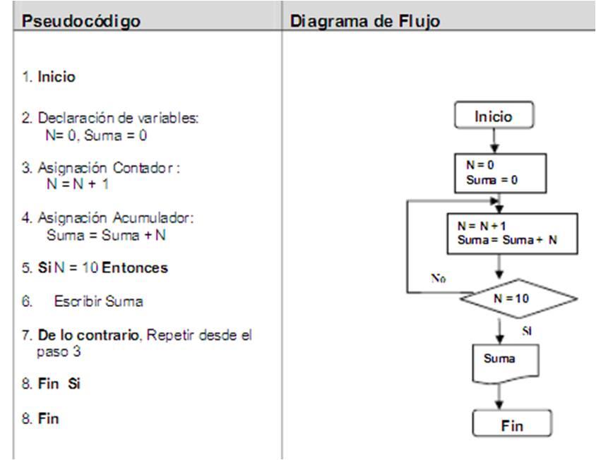 Diagramas de flujo y pseudocdigo recursos lisc ejemplos de diagramas de flujo y pseudocdigo ccuart Images