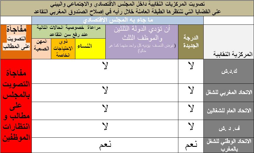 تصويت المركزيات النقابية داخل المجلس الاقتصادي والاجتماعي والبيئي على القضايا التي تنتظرها الطبقة العاملة خلال رأيه في إصلاح الصندوق المغربي التقاعد