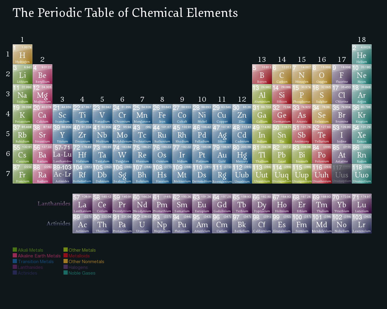 Mass periodic with number table periodic science table and wallpapers projects notes