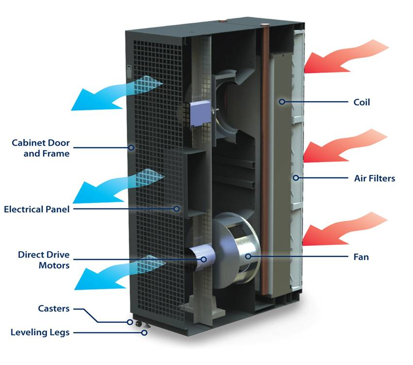 Data Center Cooling Maximizing Pue And Dcie Data Center Post