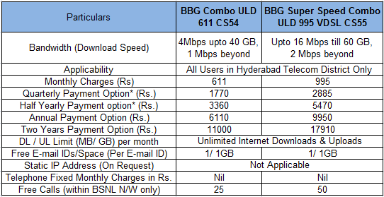 BSNL Hyderabad Unlimited Broadband Plans at 16 Mbps Speed