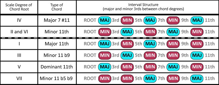 Fretography 3rd Rail Chord Symmetries Part 3