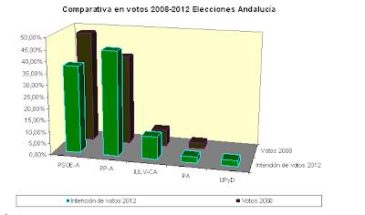 Comparativa-votos-elecciones-andaluzas-2008-2012