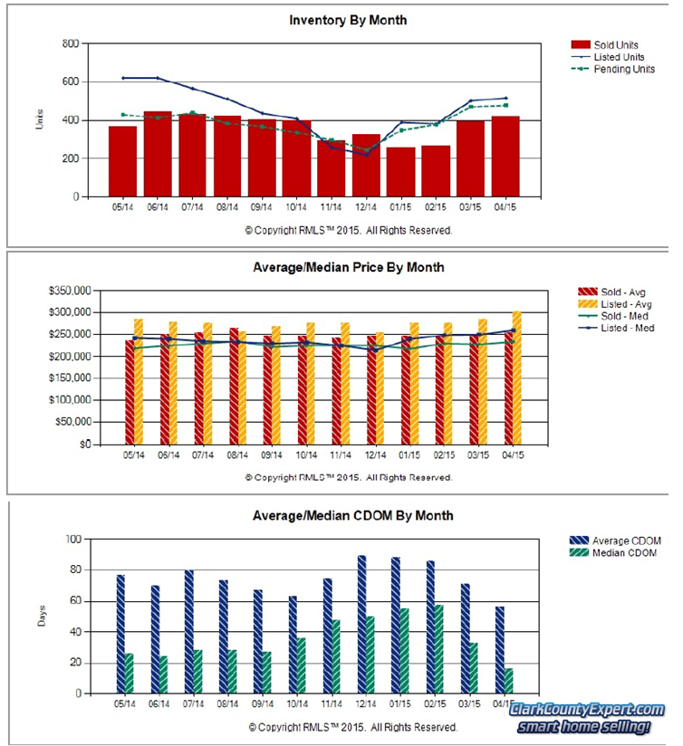 RMLS Charts of Vancouver WA Resale Home Sales Trends in April 2015