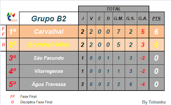 Classificação 2ª Fase, Grupo B2, Liga Inatel 18/19