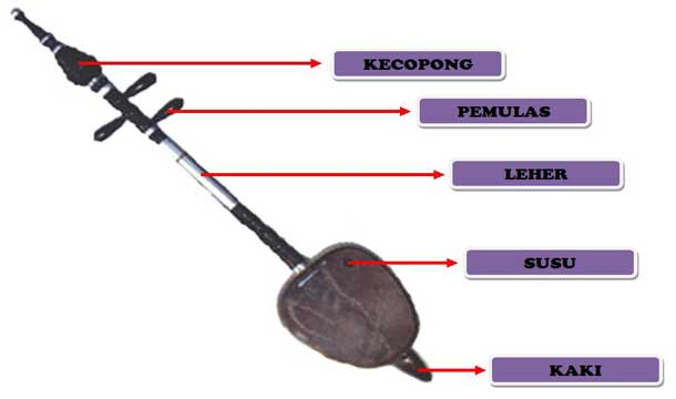 Asal Alat Musik Rebab | sejarah alat musik tradisional ...