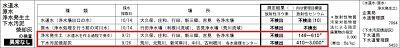 福島第一原子力発電所事故に伴う本県の放射線量等の測定について(水道水など)