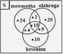Contoh soal diagram venn pada kalkulus waruruma the blog ccuart Image collections
