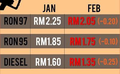 harga petrol turun lagi, harga petrol februari 2016