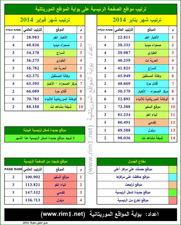 بوابة المواقع الموريتانية تصدر ترتيب الكسا لشهر فبراير 2014