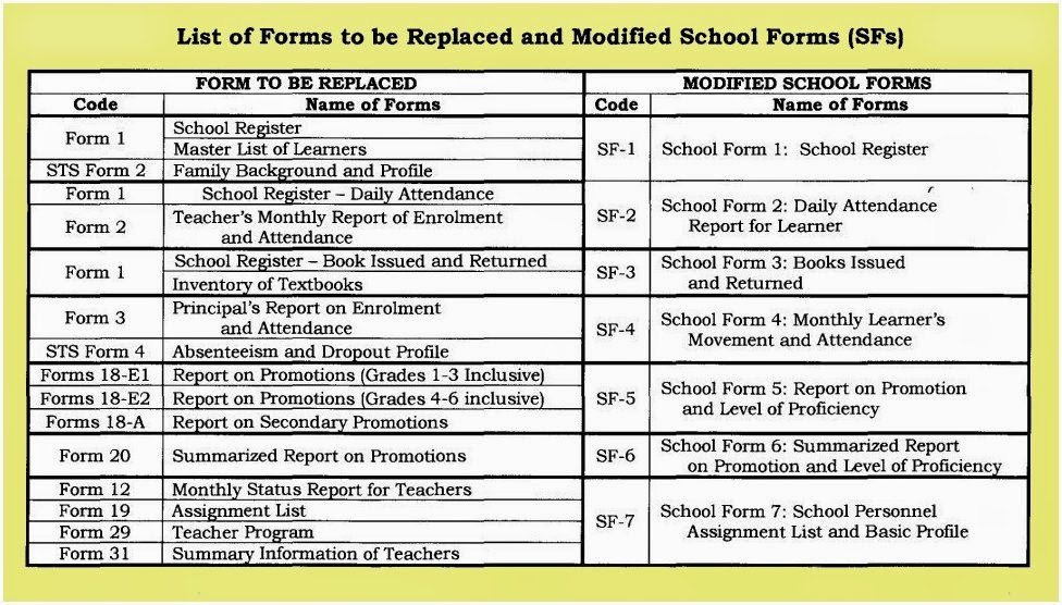 List of forms for repladement and the modified school forms