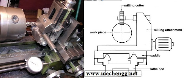 Diagram oF milling machine attachment for lathe machine