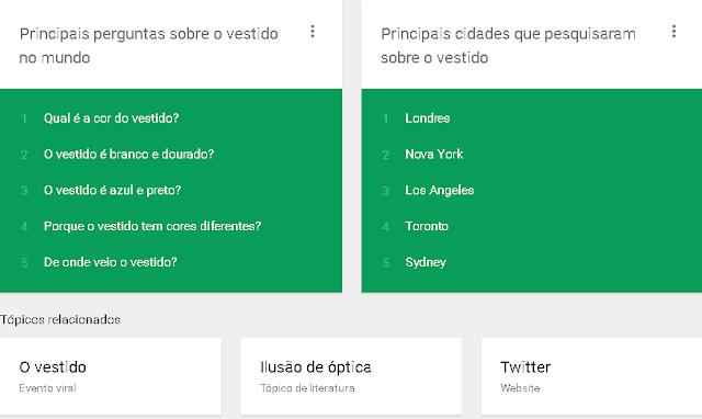 As principais pesquisas Google do mês de Fevereiro