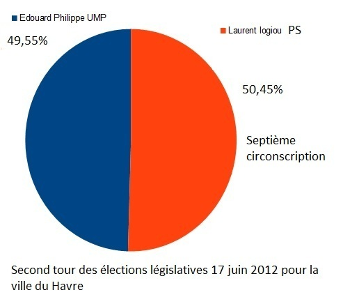 Jean michel harel edouard philippe ump lu d put for Bureau de change le havre