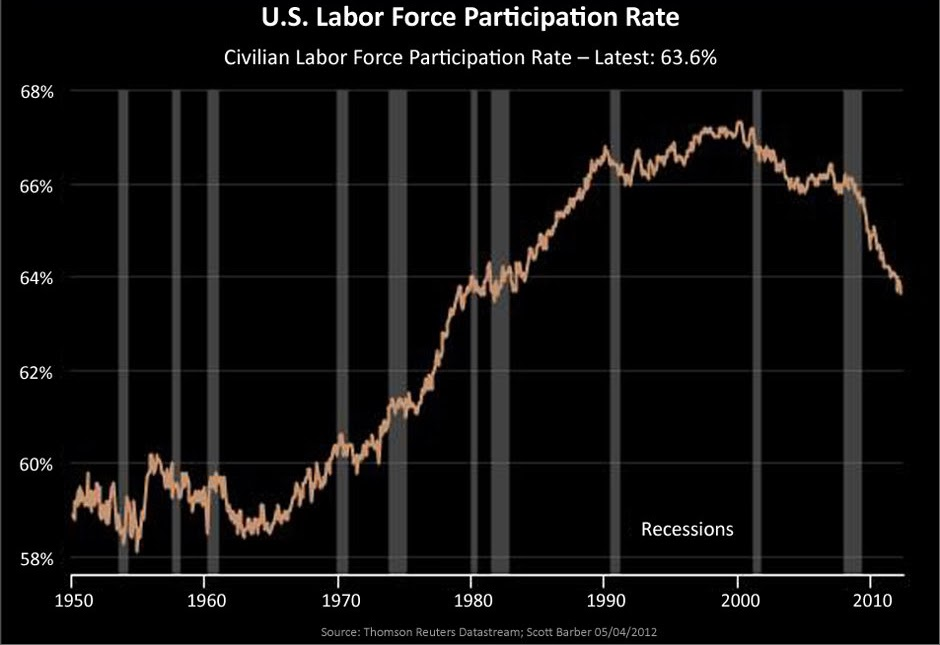 Chart of US Labor Participation Rates vs. Recessions (by Thomson Reuters)