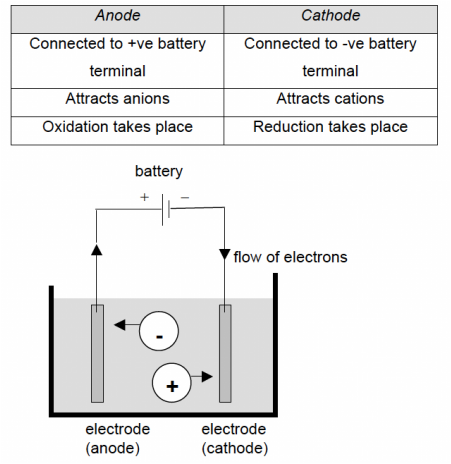 electrolysis chemistry A secondary school revision resource for ocr gateway gcse triple science about chemistry: electrolysis.