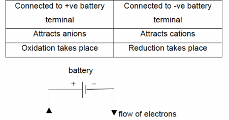 the concept of electrolysis essay The suffix -lysis comes from the greek stem meaning to loosen or split up  in  summary, electrolysis of aqueous solutions of sodium chloride doesn't give the.