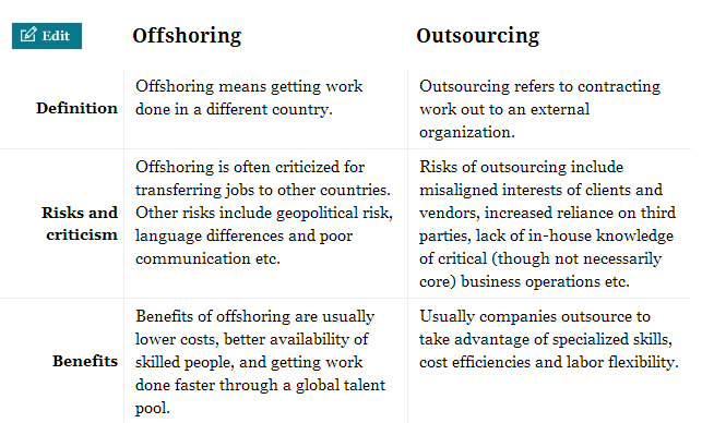 it offshoring and american labor Focuses on labor productivity measures, which in us manufacturing are   measurement of outsourcing and offshoring in us statistics is poor.