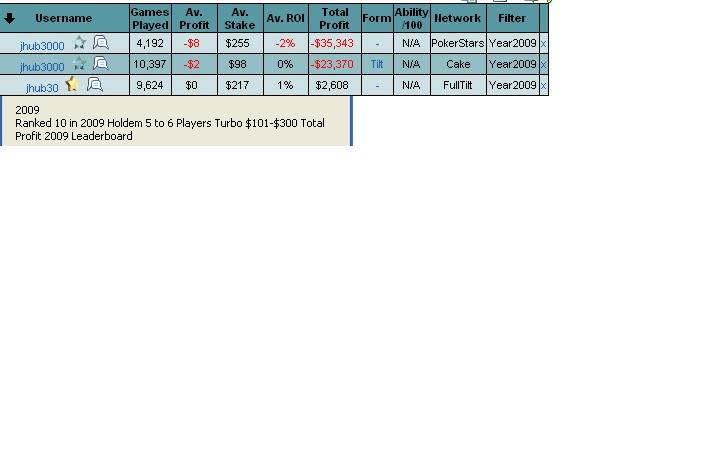 Poker table rankings rakeback