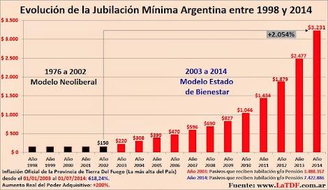Jubilación Mínima Argentina 1993 a 2014