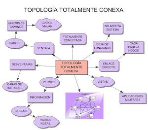 TOPOLOGIA TOTALMENTE CONEXA