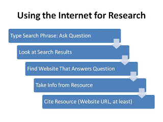 Infographic Example: Using the Internet for Research