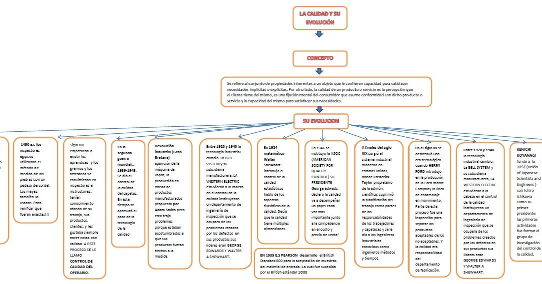 Administraci n de la calidad mapa conceptual la calidad y for Origen y definicion de oficina