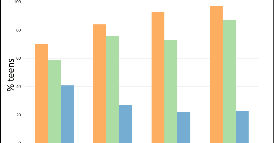 powerpoint charts and graphs Creating charts/graphs in excel 2016  charts are used make it easier to understand large quantities of data and the relationship between different series of data by displaying series of numeric data in a graphical format.