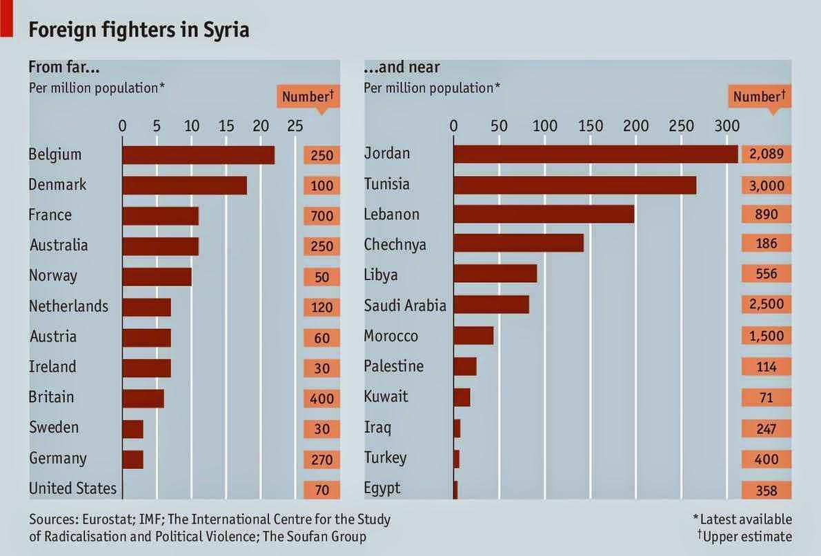 Estatísticas do New York Times sobre o número de combatentes estrangeiros no ISIS