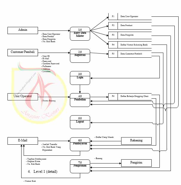Data flow diagram sistem penjualan online peukan online anggun diagram level 0 ccuart Image collections