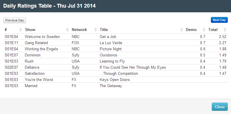 Final Adjusted TV Ratings for Thursday 31st July 2014
