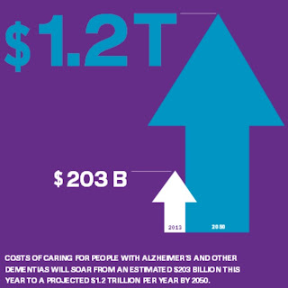 Chart showing costs of Alzheimer's care