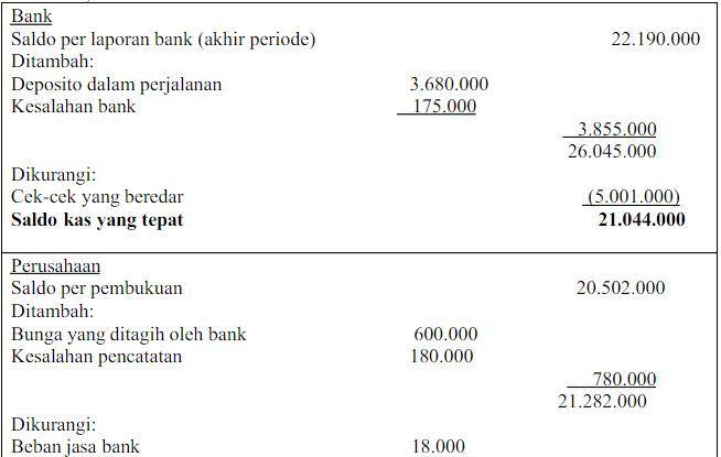 Contoh Cara Merekonsiliasi Saldo Bank
