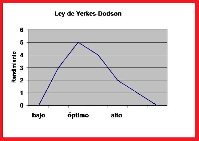 La ley de Yerkes-Dodson predice que el rendimiento será alto con niveles  óptimos de arousal, mientras que será gradualmente más bajo, tanto con  niveles ...