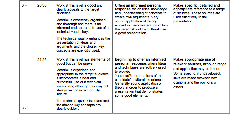 Communication and culture example coursework