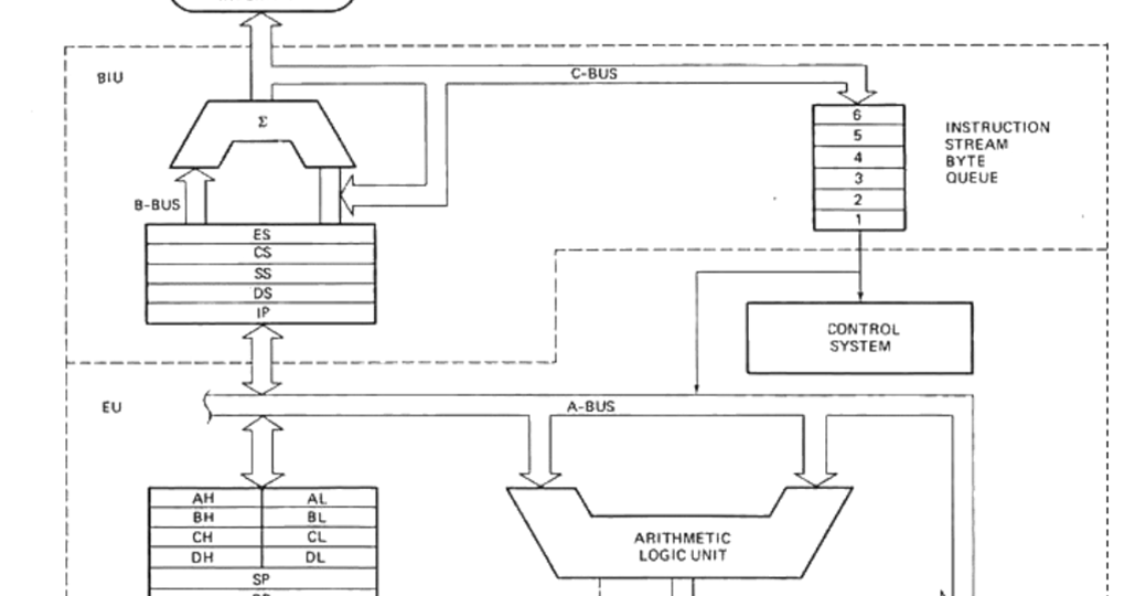8086 microprocessor complete 8086 microprocessor internal for Architecture 8085 diagram
