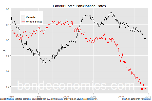 Chart: American And Canadian Participation Rates