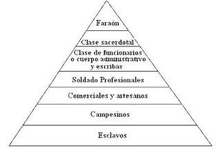 Piramide de las clases sociales egipcias