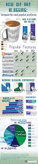 Infographie - Plateformes de blogging