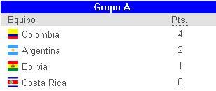 Argentina sigue sin convencer (Argentina 0-0 Colombia) - clasificación provisional del Grupo A