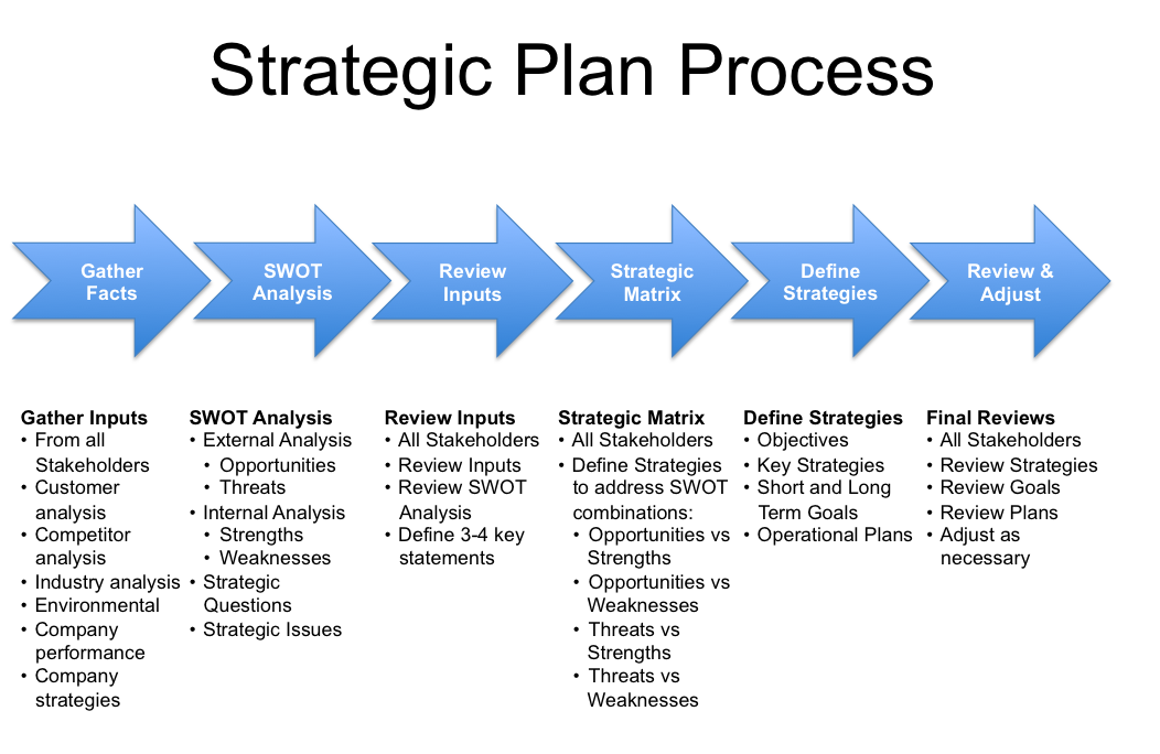 business planning process Check out the importance, its new role, and the six steps of the it strategic planning process in organizations and enterprises.