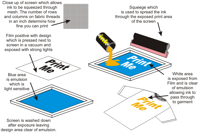 research papers on screen printing