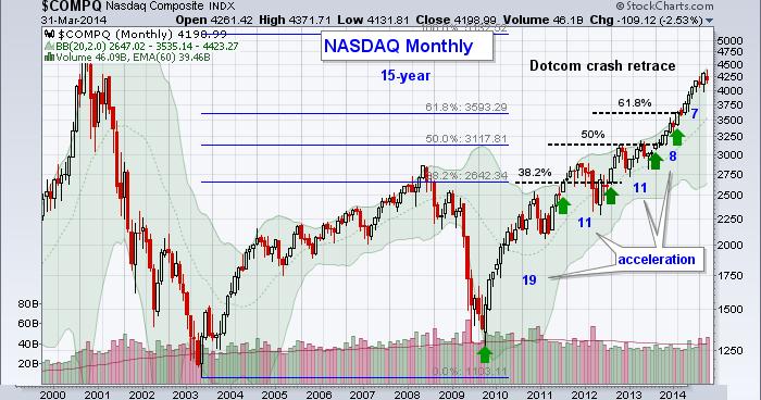 Related analysis NASDAQ