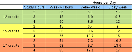chart of number of hours spent studying every day based on recommendations