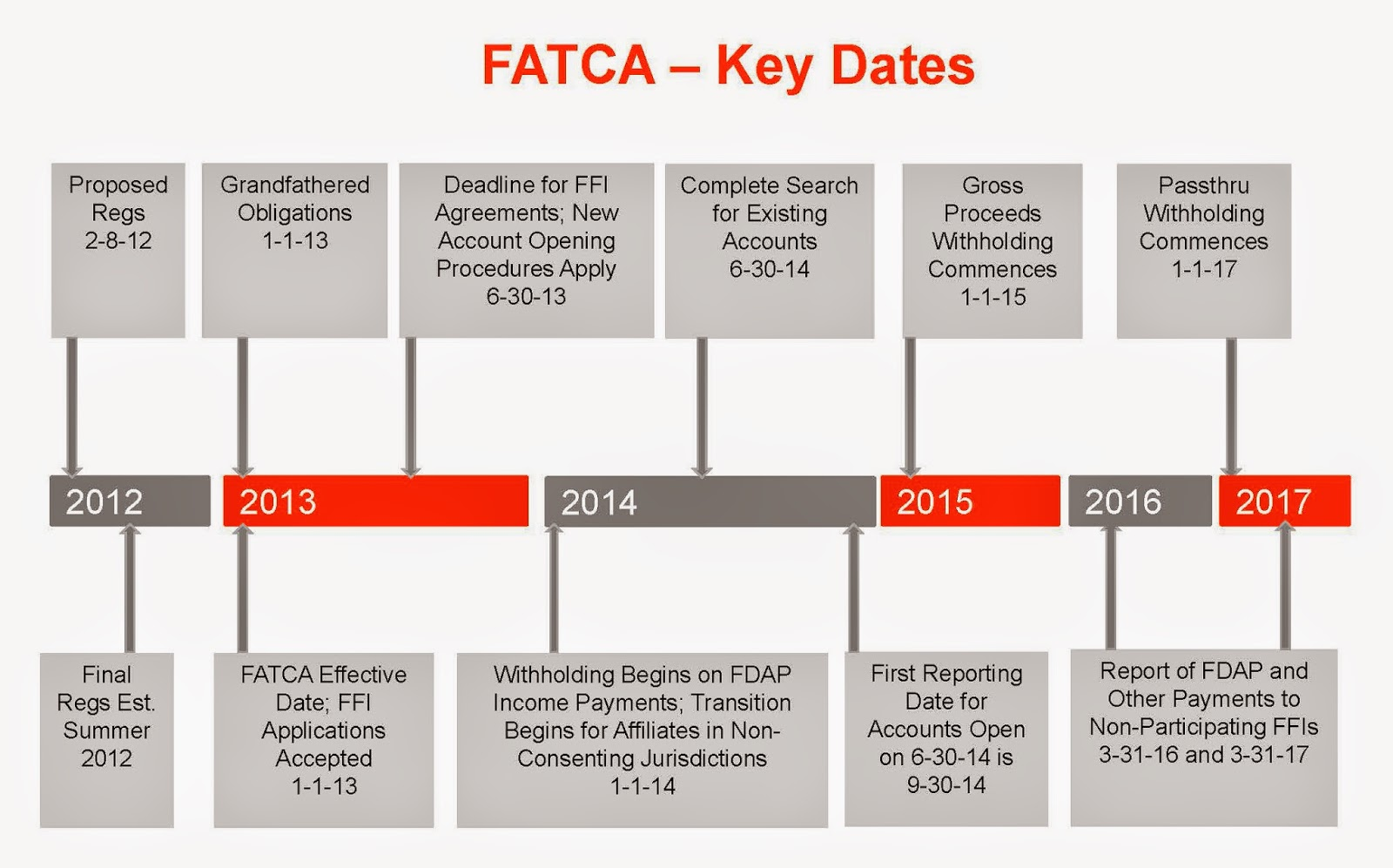 Federal Tax and Form Crimes: FATCA Update: Treasury and IRS Release ...