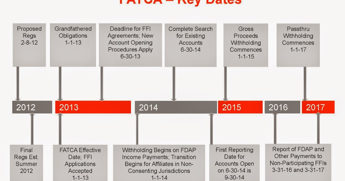 Federal Tax And Form Crimes Fatca Update Treasury And Irs Release