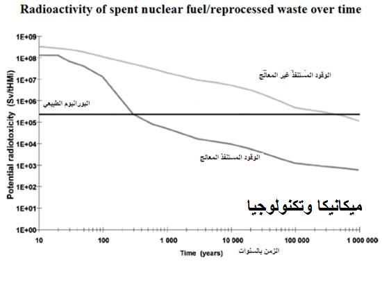 انخفاض إشعاع الوقود النووي المستنفذ المعالج مقارنة بالوقود المستنفذ غير المعالج
