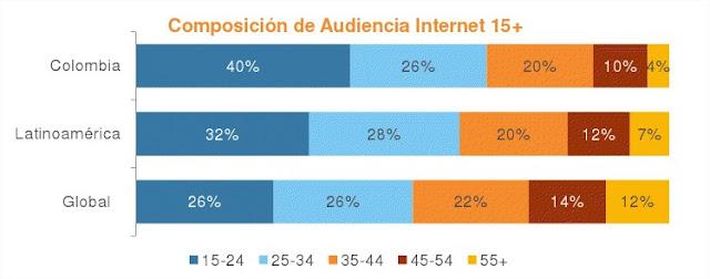 Edad de los cibernautas colombianos