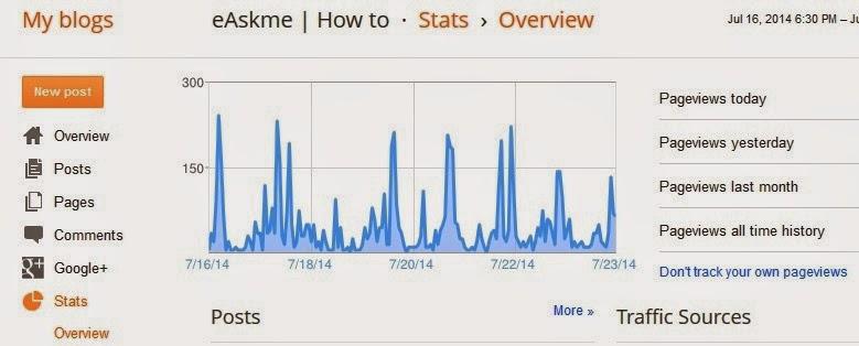 How to Determine Blogger Blog Statistics for Free : eAskme